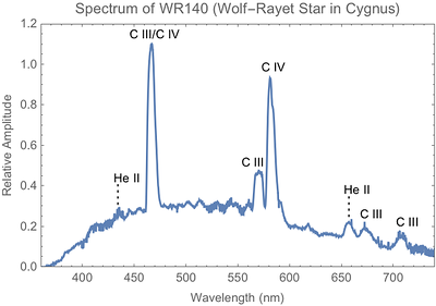 Spectrum of Wolf-Rayet star, WR 140, taken using SA100 diffraction grating with ZWO ASI183MM camera on Skywatcher 120 mm f/7 telescope (6/26/2018).