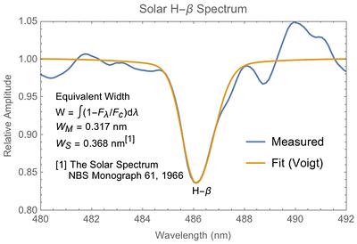 Equivalent width of Solar Hydrogen-Beta spectral line