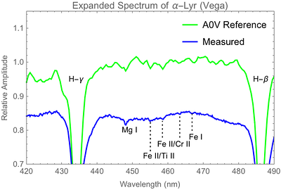 Expanded view of previous Vega spectrum showing tentative identifications of several weak absorption lines.