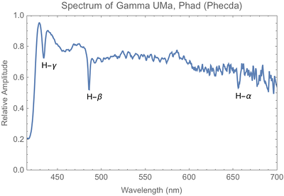 Spectrum extracted from the previous photo using the Rspec software. Absorbtion lines shown are due to electron transitions in the Hydrogen atom, including H-Gamma at 434.1 nm, H-Beta at 486.1 nm, and H-Alpha at 656.3 nm. The data has been calibrated for the dispersion of the grating, and adjusted to compensate for the spectral response of the camera. Note the sharp UV cutoff at around 400 nm, and increased noise at long wavelength as sensor response decreases due to the IR  filter. Gamma UMa is an A0V class star with strong Hydrogen absorbtion lines.