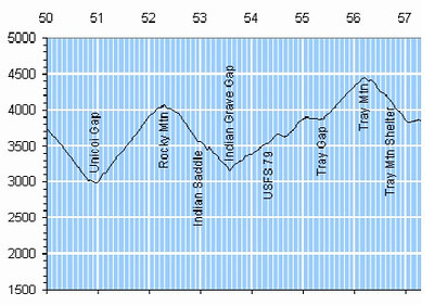 Tray Mountain Elevation Profile