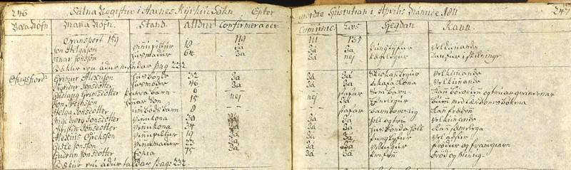 1811 Ófeigsfjörður
