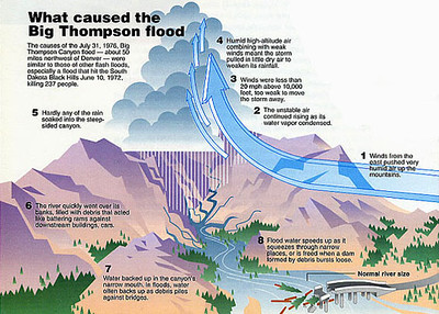 BIG THOMPSON FLOOD