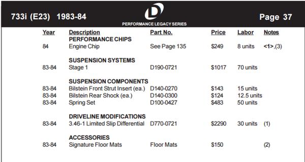 Dinan E23 Pricing Guide