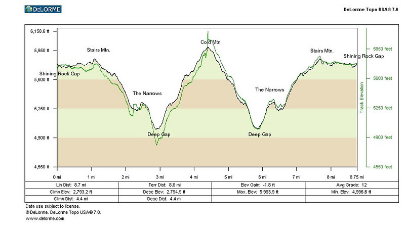 Elevation profile from day 2, the unladen trip from our camp at Shining Rock Gap to the summit of Cold Mountain and back. I recalibrated on the top of Cold Mountain, hence the big jump there.