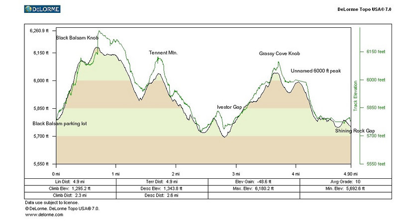 Elevation profile of the first day of the trip. We took the Art Loeb Connector from the Black Balsam parking lot to meet the trail near the summit, then followed the Art Loeb Trail to Shining Rock Gap where we camped. We bagged the summit of Grassy Cove Knob from a short spur off the Art Loeb Trail. <br /> The black line is the elevation off the map in Topo 7, the green line is the elevation reported by the GPS. I recalibrated the GPS on the top of Black Balsam Knob, hence the big jump. I still need to do a little more learning and fiddling to get that right.
