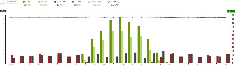 behavior of grid tie hybrid outback radian 8048a page 2 rh forum solar electric com