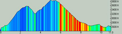 route profile.  the color indicates speed, with blues being down around 2-3mph (walking on snow) and reds being over 20mph (descending).<br /> <br /> total elevation gain of about 2100 feet, total time of about 3 hours.  It should be a much faster loop later in the summer when snow isn't a concern.