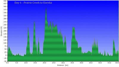 Day 6 - Prairie Creek to Eureka