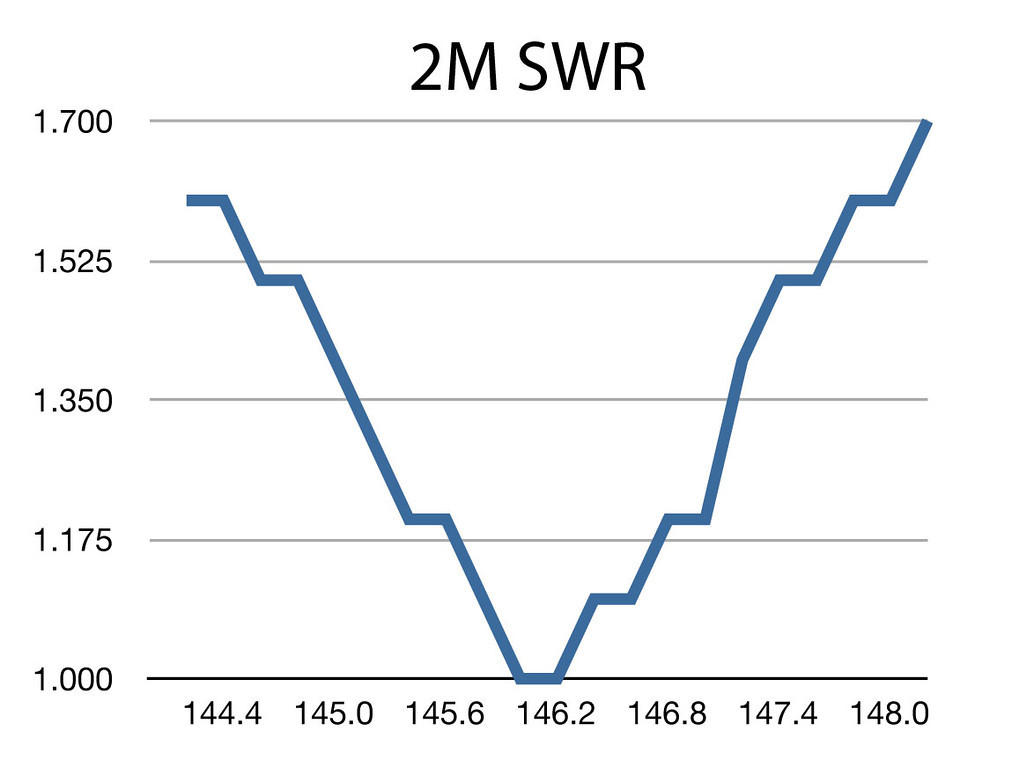 Comet-GP15 2M SWR