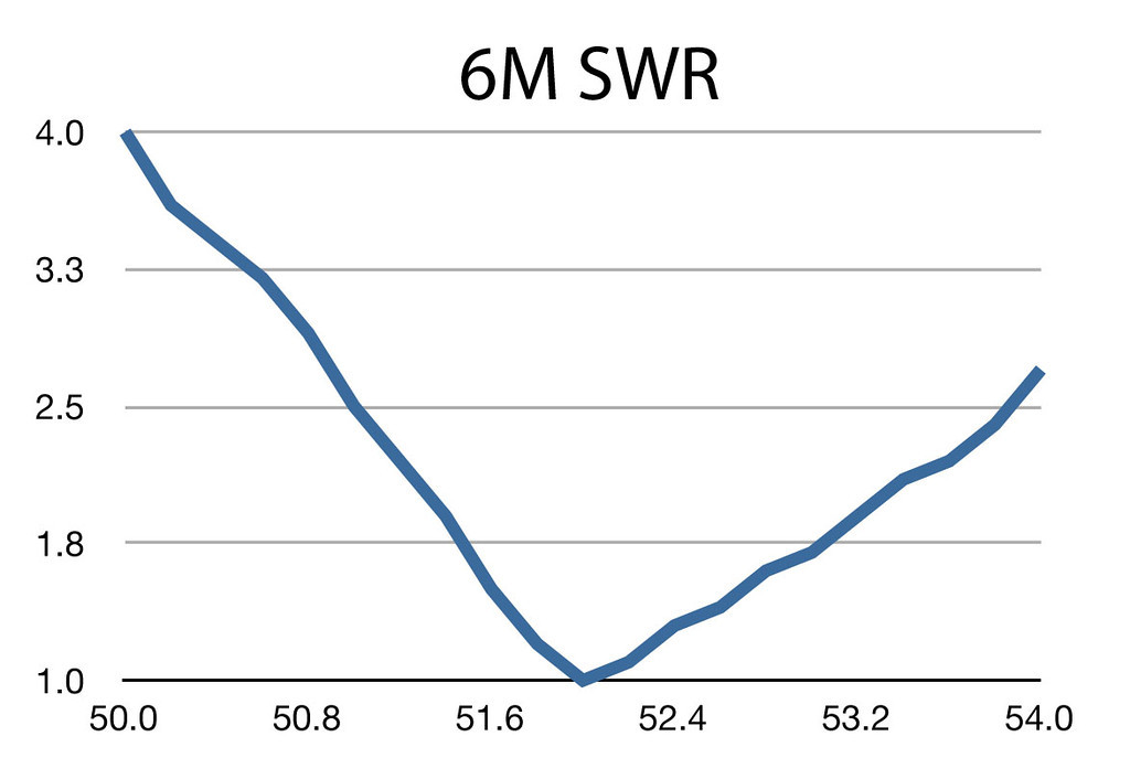 Comet-GP15 6M SWR