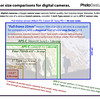 Sensor size comparisons for digital cameras.