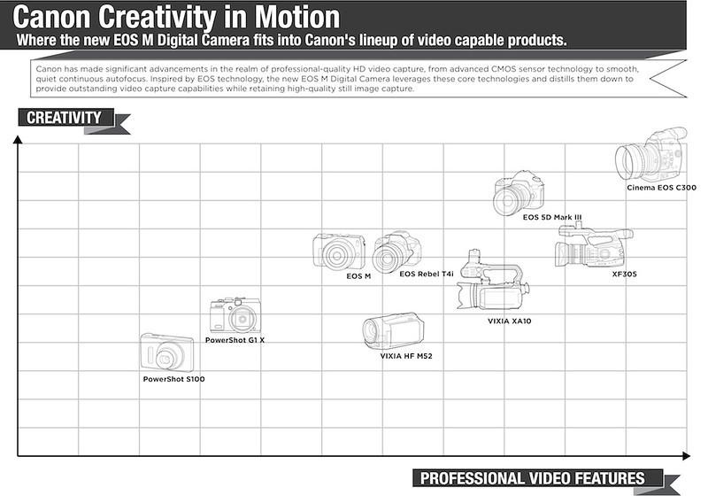 Canon Creativity in Motion