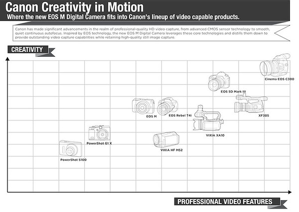 Canon Creativity in Motion