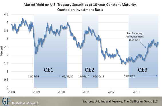 QE and Interest Rates