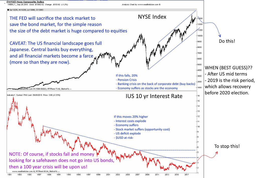 Bond vs stocks