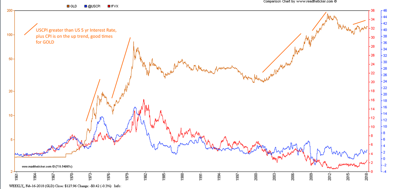 Gold vs interest rates