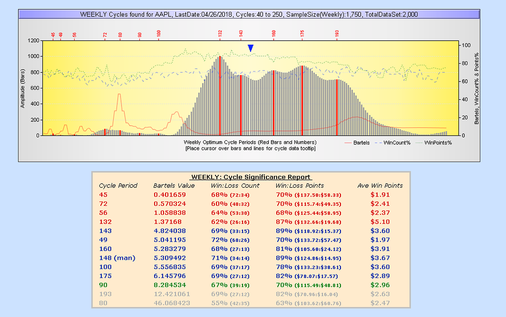 Cycle Finder spectrum