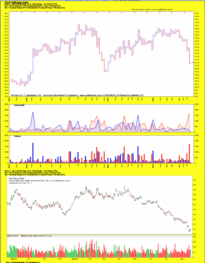 Gold PnF