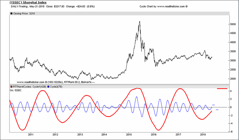 SSEC cycle