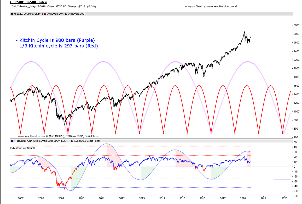 SP500 cycle