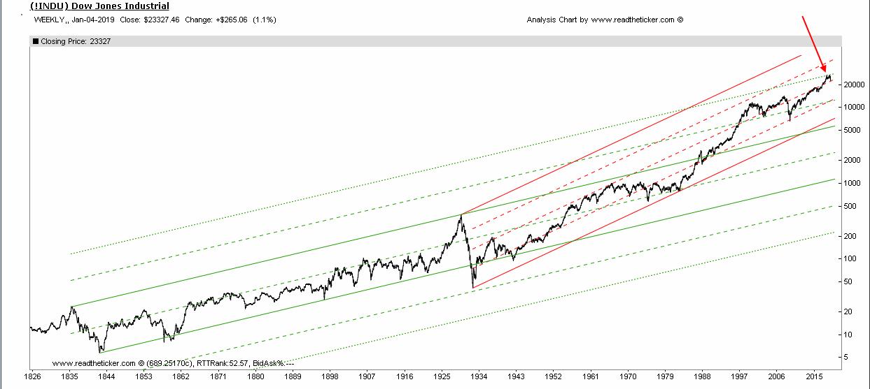 Dow Long