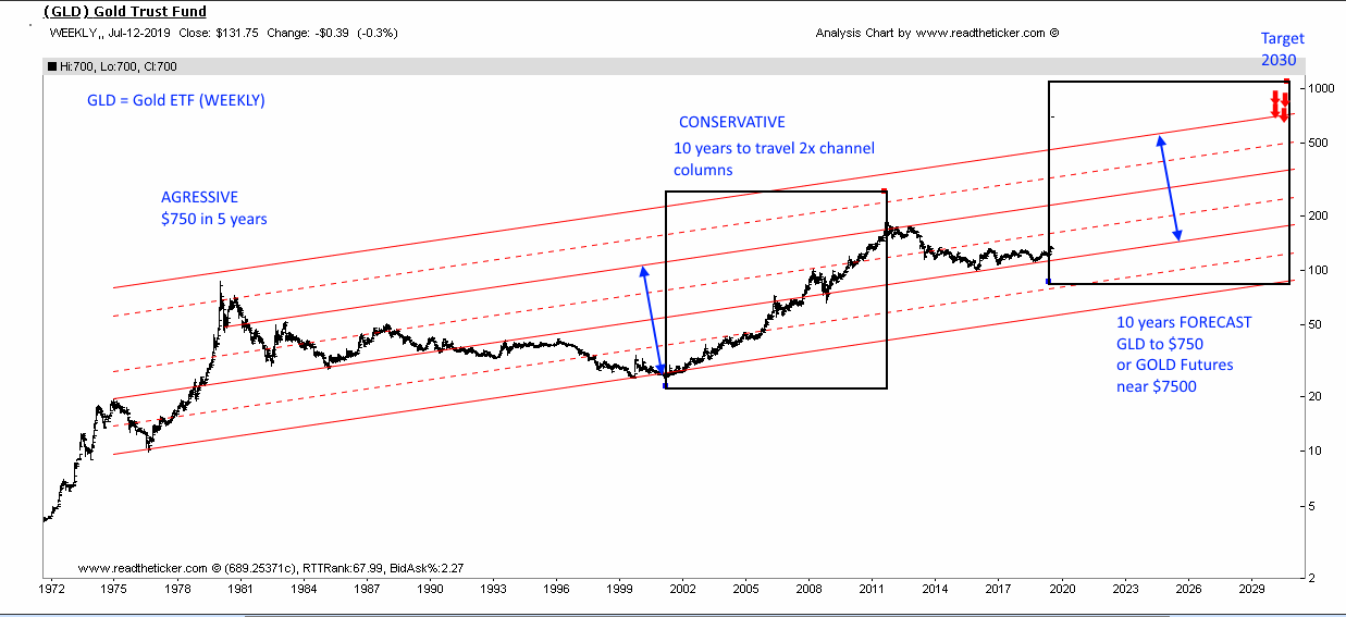 Gold Channel