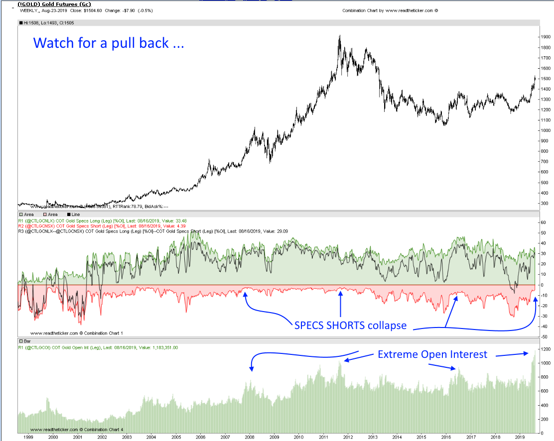 Gold CTFC