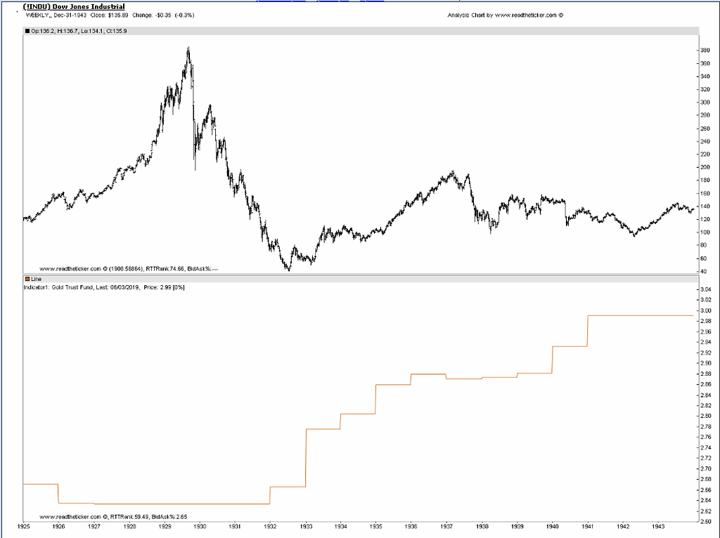 Dow and Gold