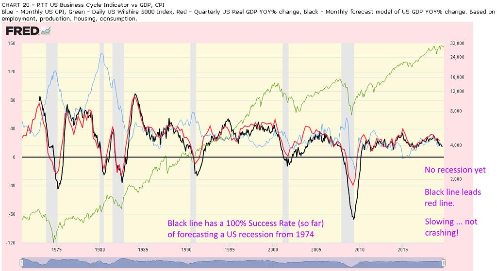 US Economy GDP Forecast