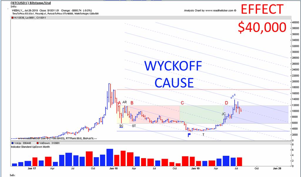 Wyckoff Bitcoin