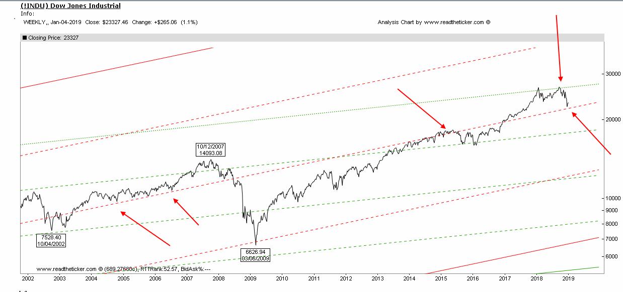 Dow short