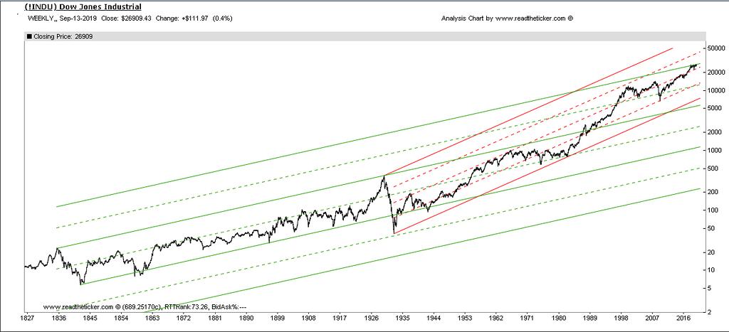 Dow 2 Wyckoff