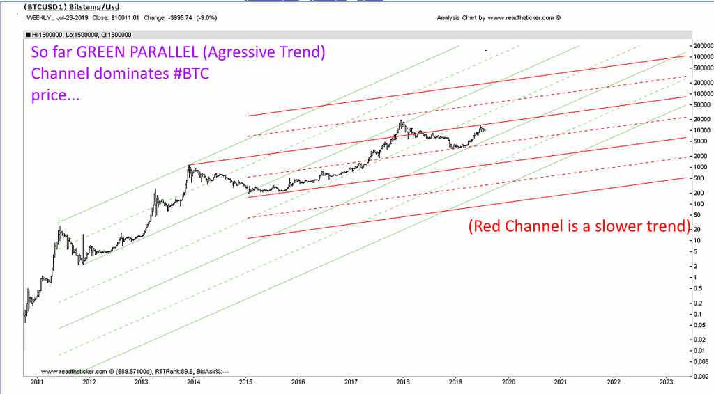 BTC channel parallel