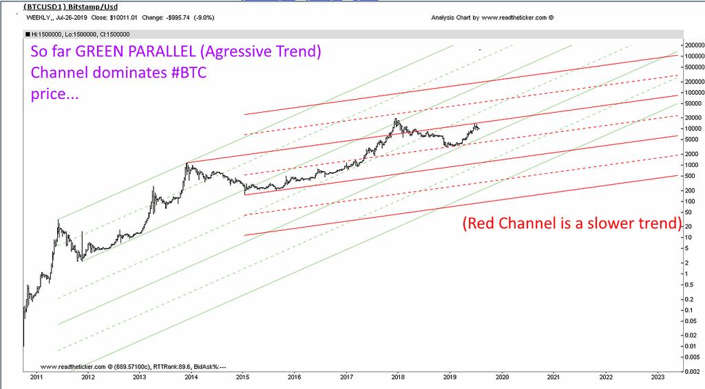 BTC channel parallel