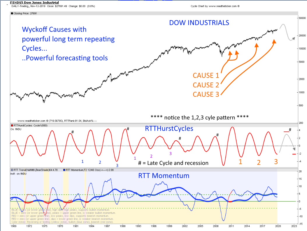 Dow Cycle