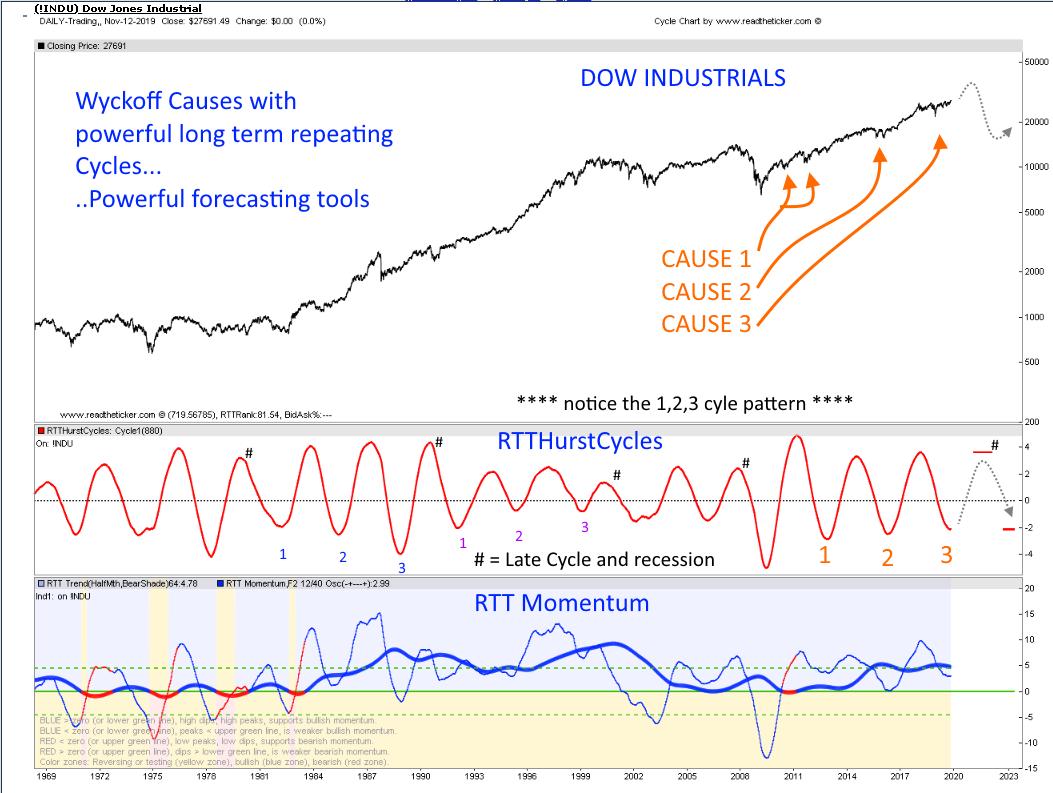Dow Cycle
