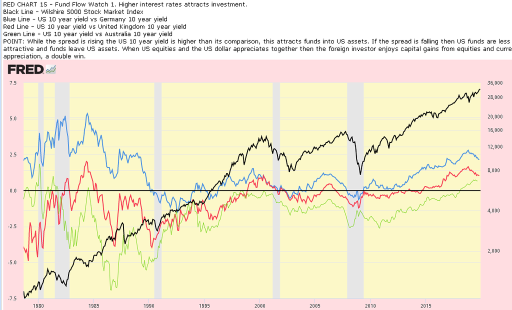 Bond Rate Change