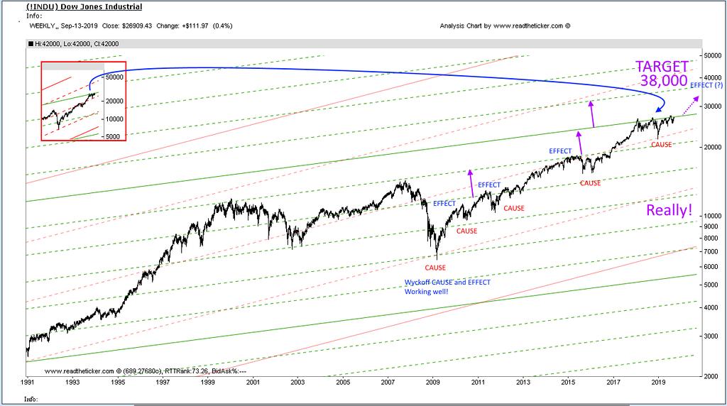 Dow 1 Wyckoff