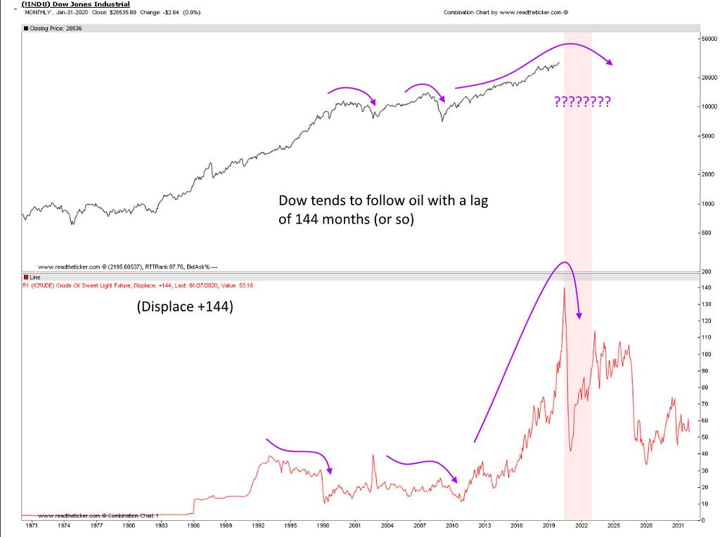 Oil forecasting stocks