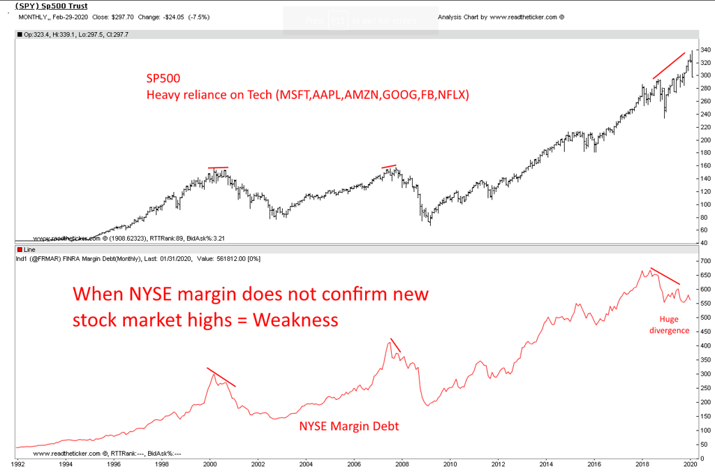 NYSE margin