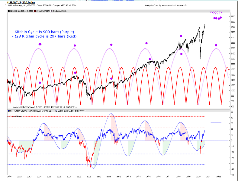 SPY Cycles