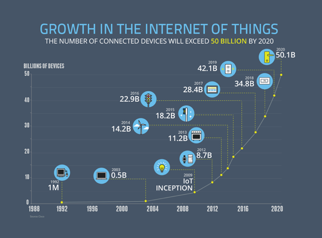 Internet of things device growth
