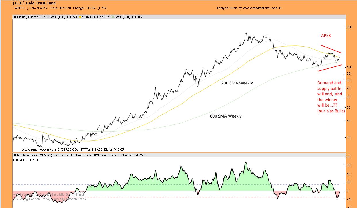 Gold moving averages