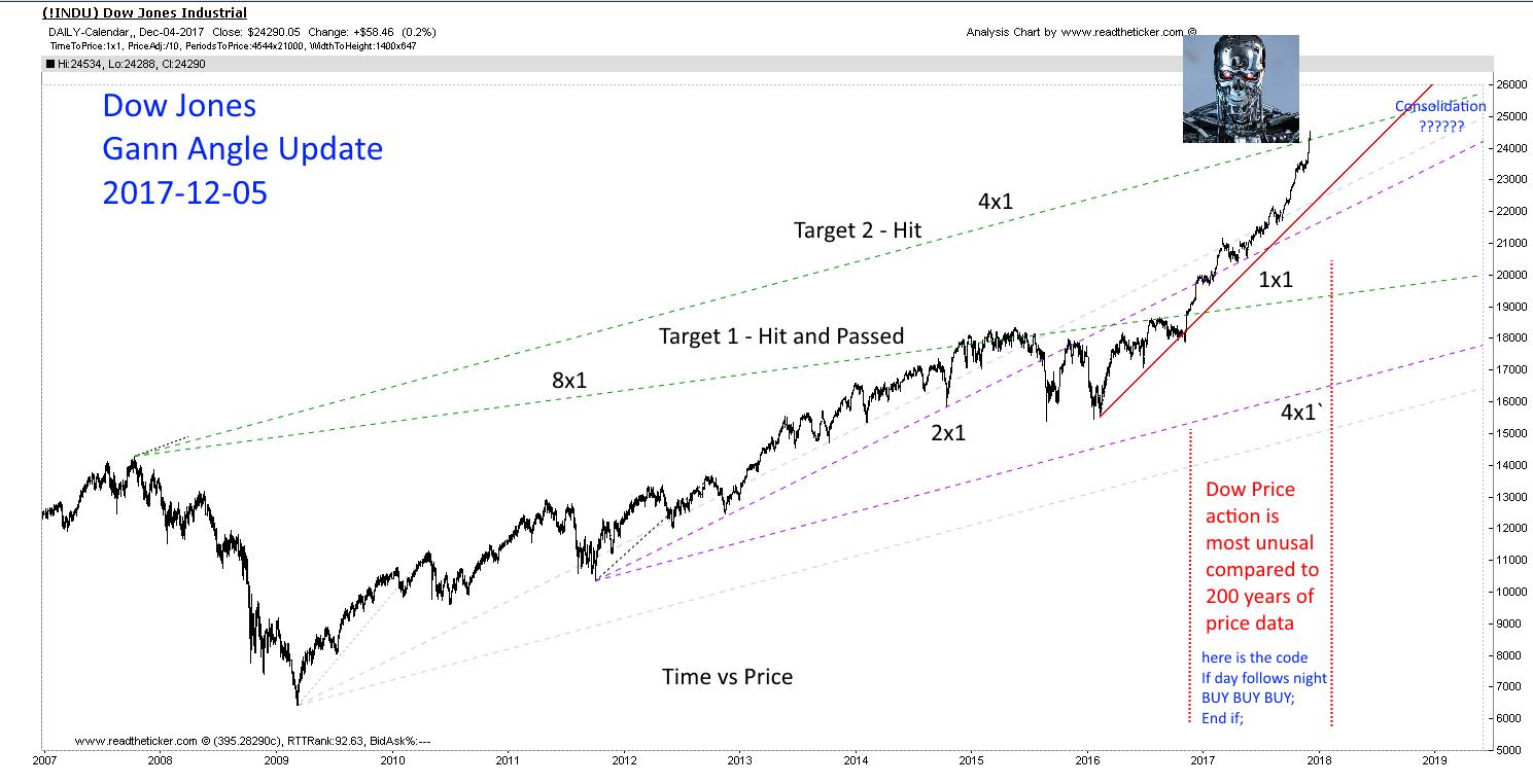 Dow Jones Gann