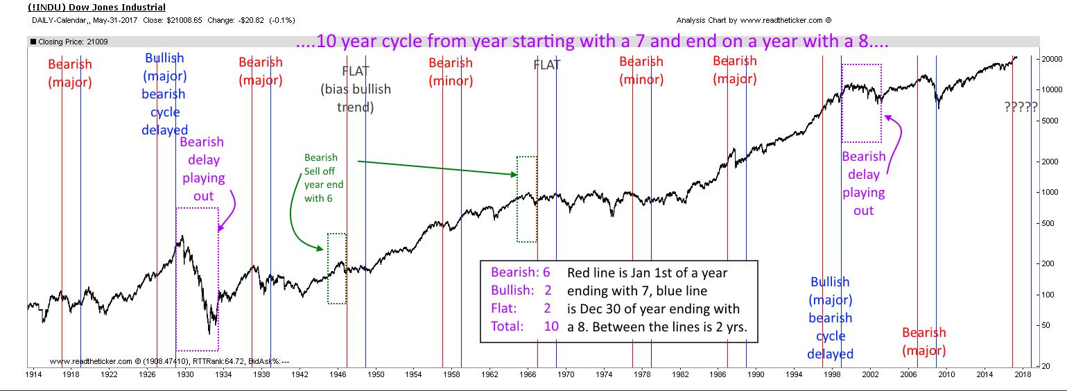 Dow Jones 7 year