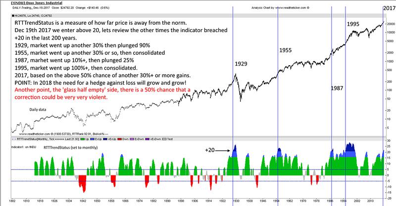 Dow Jones 200 years