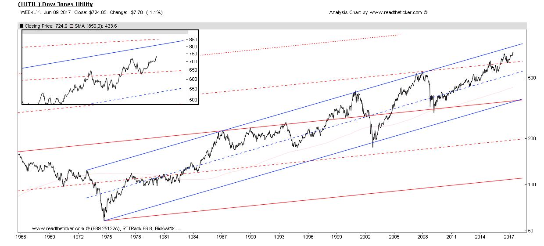 Utility Stocks