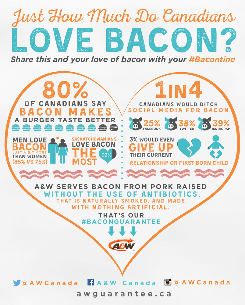 Canadians love bacon