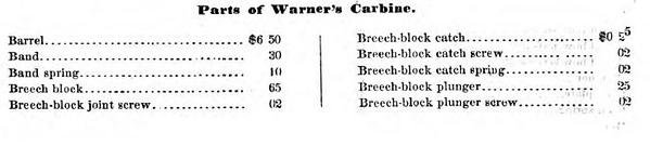 Parts for Small Arms - Warner's Carbine